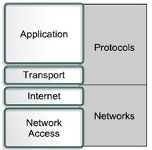 TCP IP (Transmission Control Protocol/Internet Protocol) is the basic communication language or protocol of the Internet. It can also be used as a communications protocol in a private network (either an intranet or an extranet).