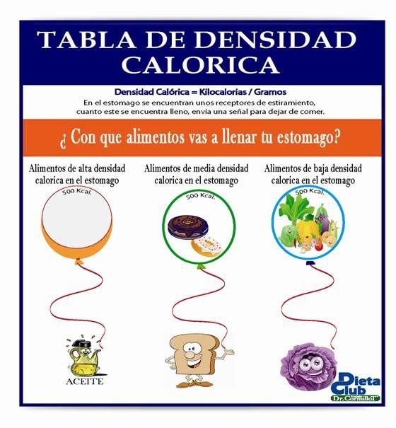 Densidad Calórica