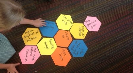 Hexagonal Thinking. If your students have been deep immersing themselves in conflicting, complex ideas for some time, there will come a point when it's essential to make sense of things. One effective tool for beginning to synthesise ideas is Hexagonal Thinking. In Design Thinking, and in other deep stretches of thinking, we can all get muddled by the complexity of the ideas before us. It is a difficult mental task to work out what connects to what, which ideas are more outliers on their own