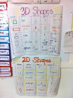 Pictures of 2d shapes around the house