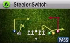 "Pittsburgh Playbook  Brought to you by: Calhoun County  Setup  1. Streak the far left WR  2. Slant in the left slot WR  3. Slant in the right slot WR    Your main route on this play is the far right WR. It will give you a nice ""option"" route against the defense. Work the progression of the route and get the timing down. Your quick snap option is to the WR running the flat route. If no one is matched up on him deliver the ball for a easy gain!"