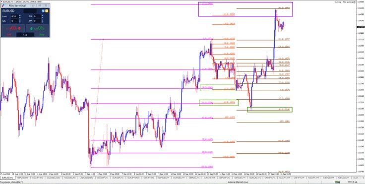 Fibonacci & Multi Time Frames (part 16)