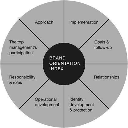 brand orientation and market orientation In this article, the corporate brand orientation notion is formally introduced to date, the brand orientation notion, as it applies to corporate brands, tends to be.