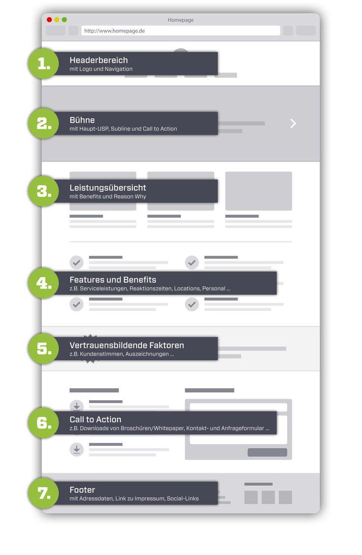 39 best ACID21 Blog: Webshops & E-Commerce images on Pinterest ...