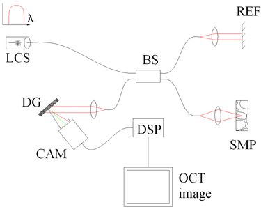 Optical coherence tomography - Wikipedia, the free encyclopedia