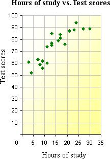 example of   Scatter Plot