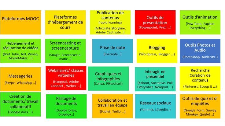 Les meilleurs outils pour digitaliser la formation