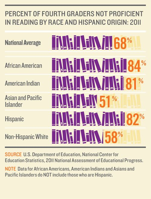some reason why hispanics are earning their college degrees Overview of hispanics in science, mathematics number of students earning stem degrees by nearly 35 college, thereby decreasing their odds of.