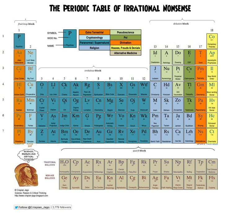 37 best Periodic Table in Our Life images on Pinterest Periodic - copy periodic table c