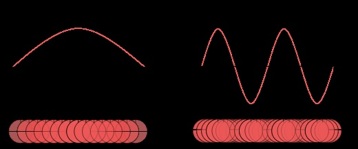 Wave function collapse - Wikipedia