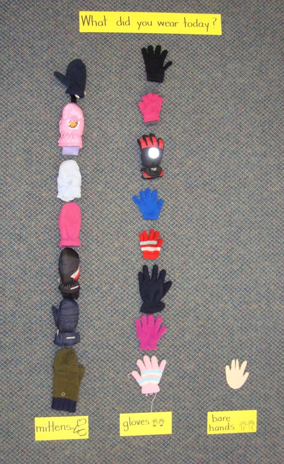 "Graphing with real gloves and mittens (or bare hands) :-) ""What did you wear today?"""