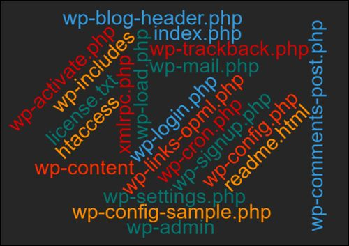 WordPress Installation Files: A Glossary For Non-Techies