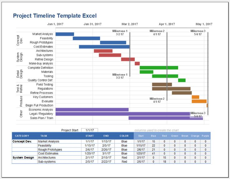 Create a project timeline using an excel® chart. Free Printable Project Timeline Template Excel Templateral In 2021 Project Timeline Template Excel Templates Excel Templates Project Management
