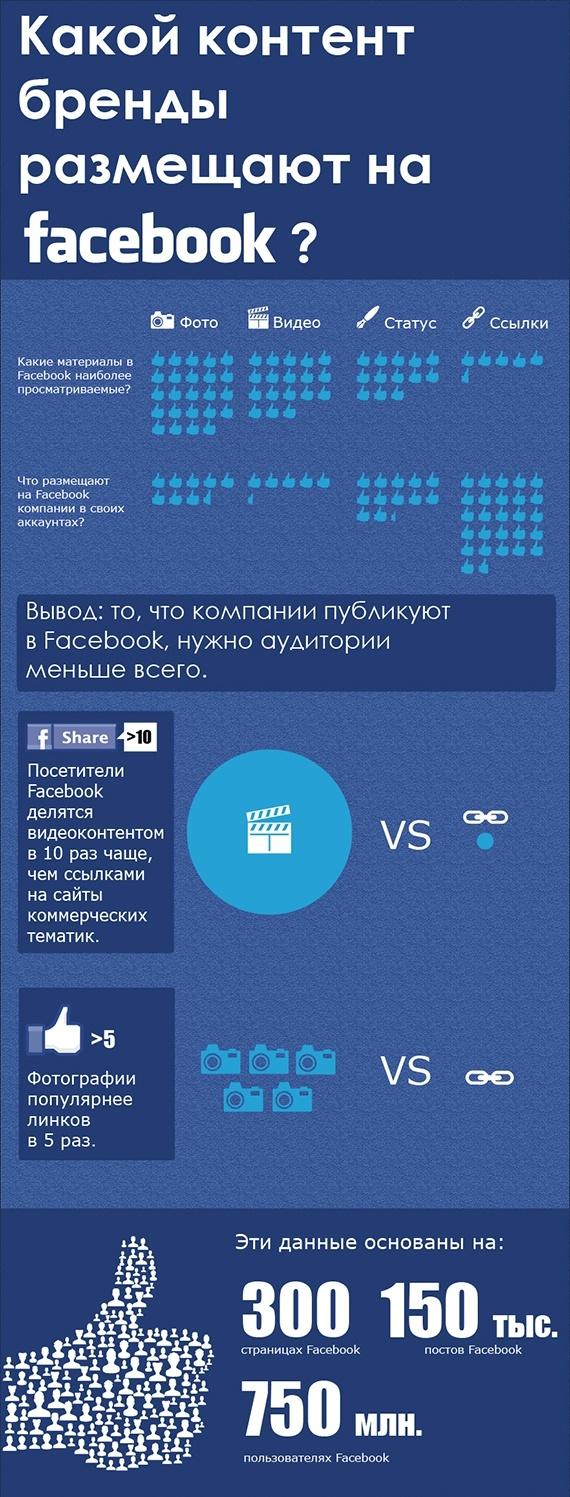 Инфографика: Какой контент бренды размещают в facebook
