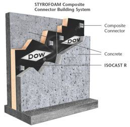 Precast concrete insulated wall panel systems utilize to reinforce concrete panels to sandwich a rigid insulation layer between them. The concrete layers provide structural support and thermal mass. The integral rigid insulation provides thermal protection. The panels are factory assembled offsite and shipped to the project site for installation. Due to the properties of concrete panels are naturally fireproof and soundproof. The panel R values can range from 5 to 40 and above. The panels…