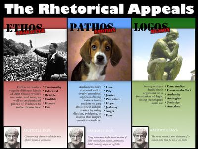 best english comp images gym languages and school a balanced persuasive essay will include arguments based on ethos pathos and logos