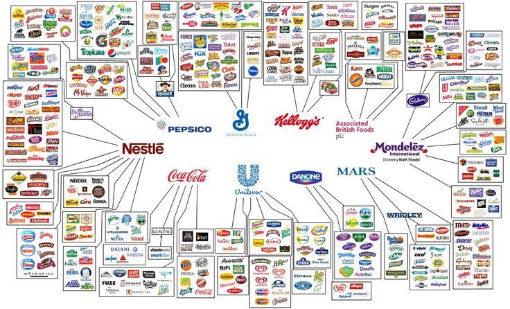 """Diese Infografik zeigt die """"Big 10"""" - Lebensmittel- und Getränkehersteller"""