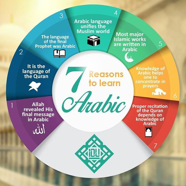 7 Reasons to learn Arabic: 1 – Allah revealed His final message in Arabic 2 – It is the language of the Quran 3 – The language of the final Prophet was Arabic 4 – Arabic language unifies the Muslim world 5 – Most major Islamic works are written in Arabic