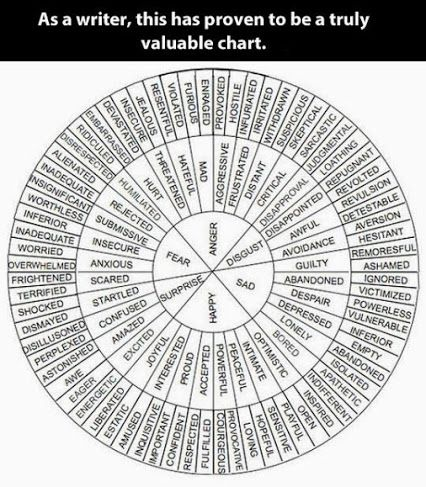 Writer Chart for emotions