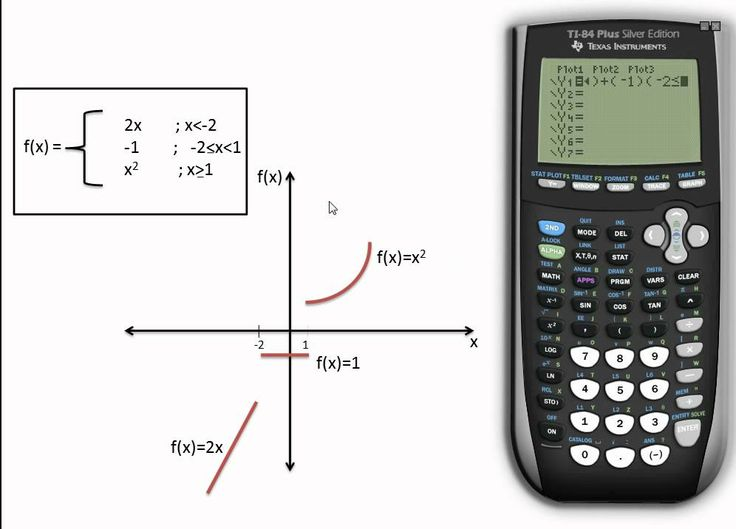 10 best geft images on pinterest group image and algebra graphing a piecewise function on a ti84 plus se graphing calculator youtube fandeluxe Image collections