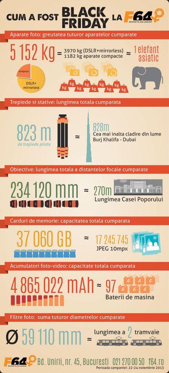 14.800 de produse comandate si venituri de peste 9 milioane de lei la F64