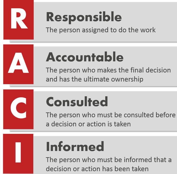 Practice of RACI Matrix in an organization:http://www.bbalectures.com/practice-raci-matrix-organization/
