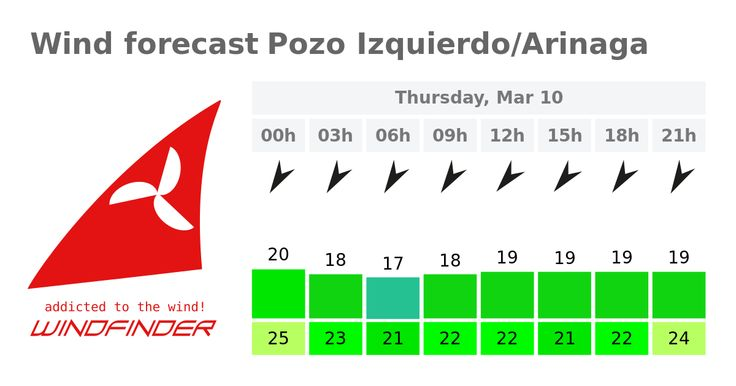 VIENTOS: Windfinder.com - Wind & weather forecast Pozo Izquierdo/Arinaga.