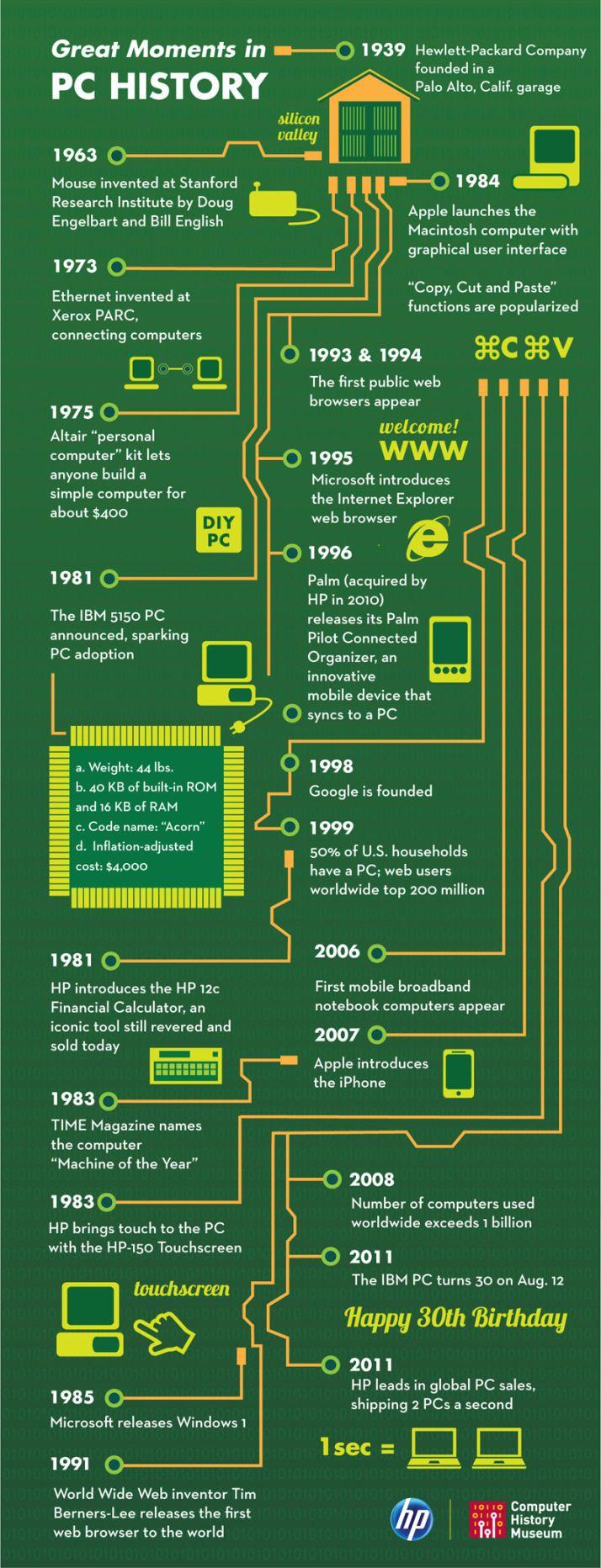 PC history #infografia #infographic