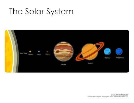 teaching the solar system - photo #9