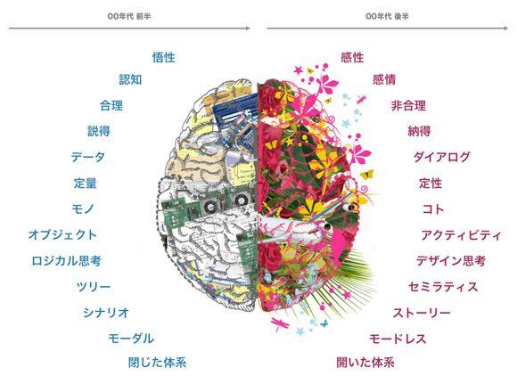 左脳的世界観から右脳的世界観へ