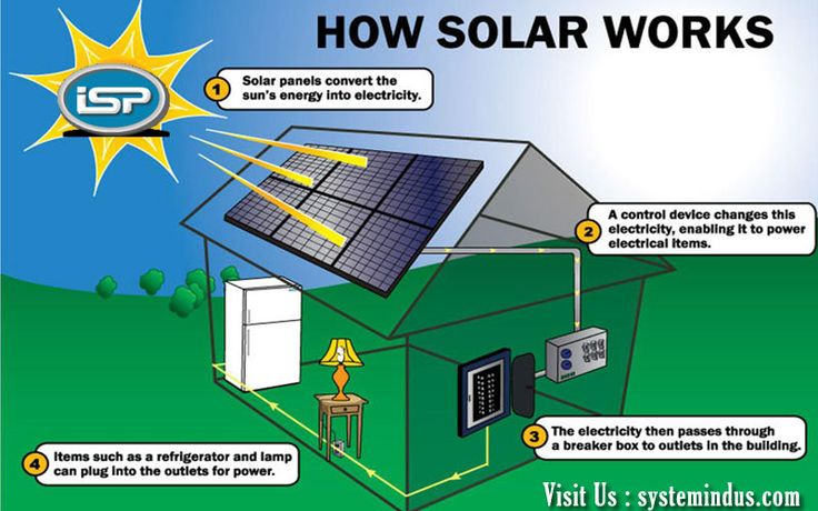 Solar Panel System Jaipur - Beneficial and Authorized Guide for Beginning the System.Know More : http://bit.ly/2Au1mcR  #SolarPanelSystemJaipur #SolarPanelSystemDealerJaipur