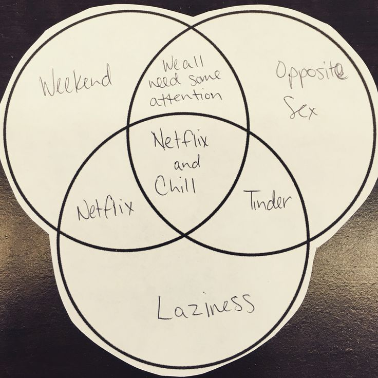 35 best images about venn diagrams explain everything on