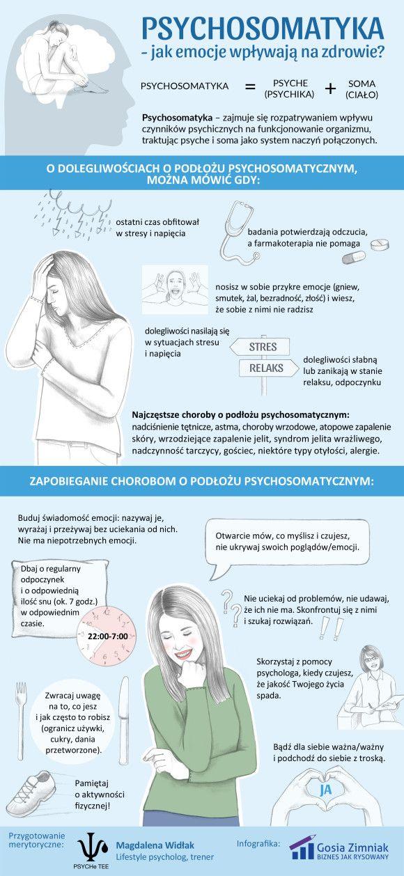 Infografika o psychosomatyce