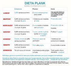 La dieta Plank è un sistema di calo ponderale da utilizzare solo per 2 settimane, al termine delle quali si dovrebbe concludere un dimagrimento fino a 9 chilogrammi. Dopo questi 14 giorni, il peso d