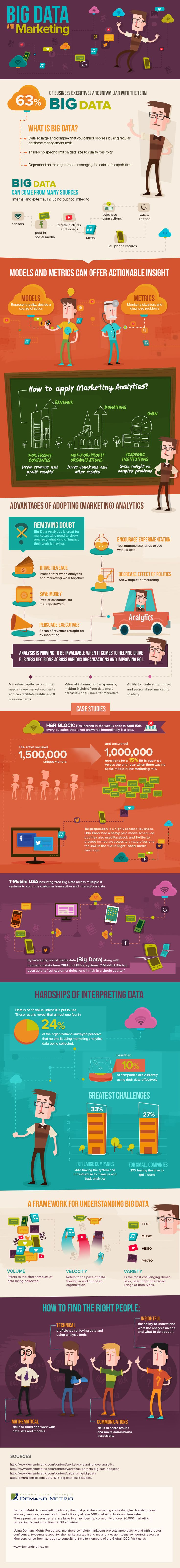 Big Data and Marketing:  Are they related? Yes they are. Numbers tell the tale! So if you want to know whether your actions in marketing are successful, you have to analyze the numbers. View above #infographic    #bigdata #marketing  @kirstytx