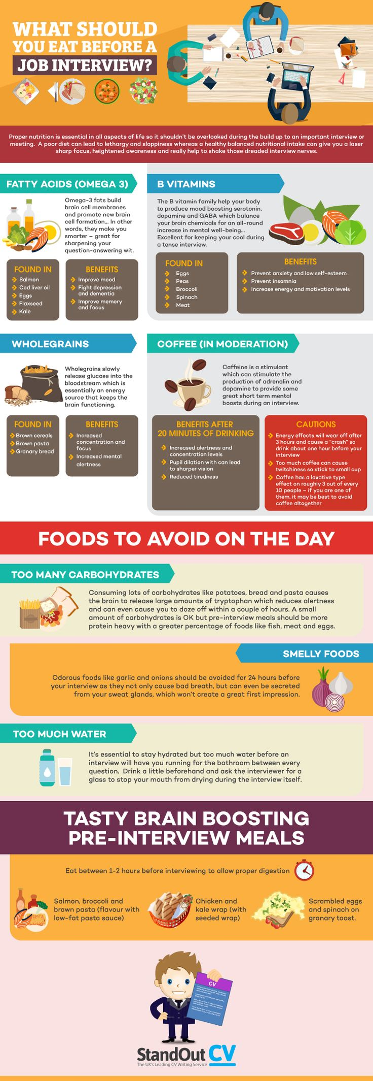 infographic what to eat before a job interview business insider image description what to eat before a job interview business insider - The Best Job Interview Tips You Can Get