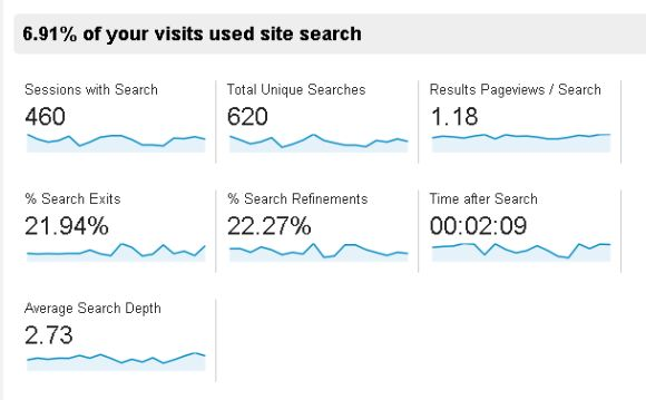Getting real data out of your Google Analytics with internal Site Search #googleanalytics