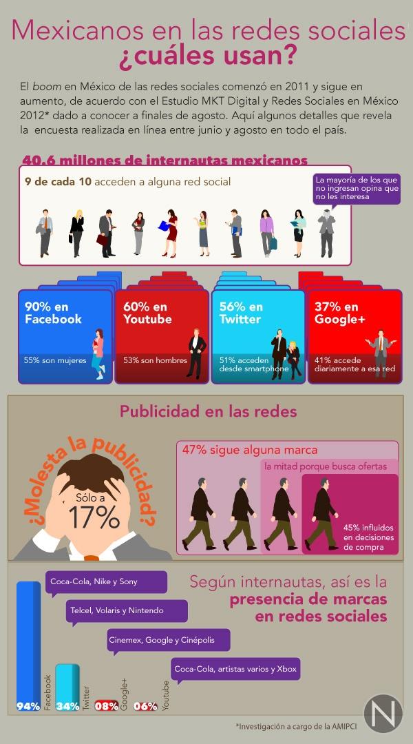 Los mexicanos en las redes sociales.