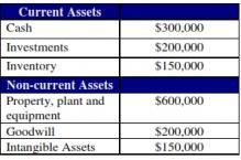 Goodwill and Intangible Assets: One And The Same?