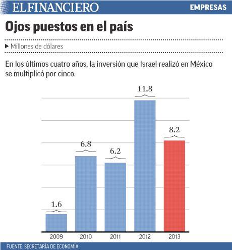 Inseguridad en México atrae a firmas de Israel. 15/04/2014