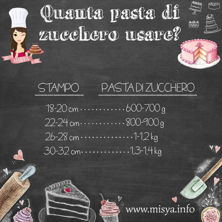 Dosi pasta di zucchero: http://www.misya.info/guide/come-decorare-una-torta-con-pasta-di-zucchero