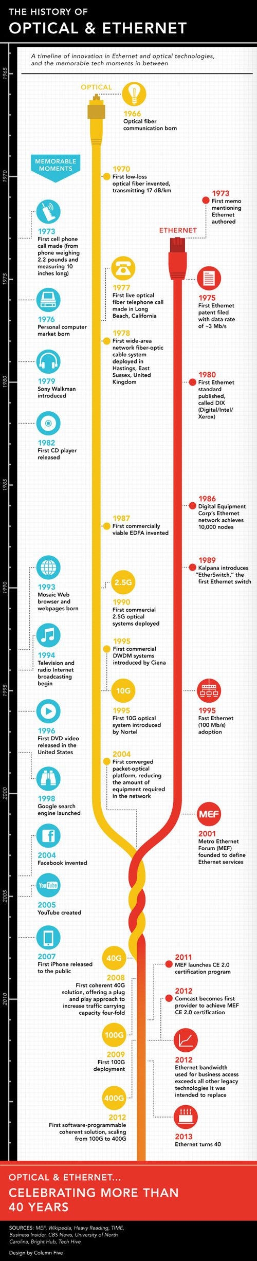 Ciena - Infographic: The history of optical and Ethernet - Overview | 40 Years of Ethernet | Light Reading Any timeline that ends with a cake has got to be worth sharing, but that's not the only reason we like this celebration of 40 years of Ethernet -- running it alongside optical networking developments tells a very neat story.  http://www.lightreading.com/document.asp?doc_id=430969 http://www.ciena.com/connect/blog/Infographic-The-history-of-optical-and-Ethernet.html
