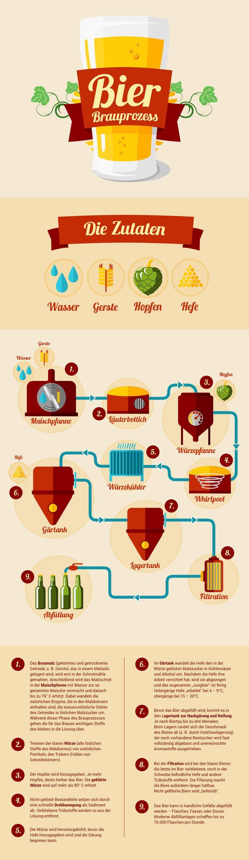 Bier Brauprozess – Belgisches Bier                                                                                                                                                                                 Mehr