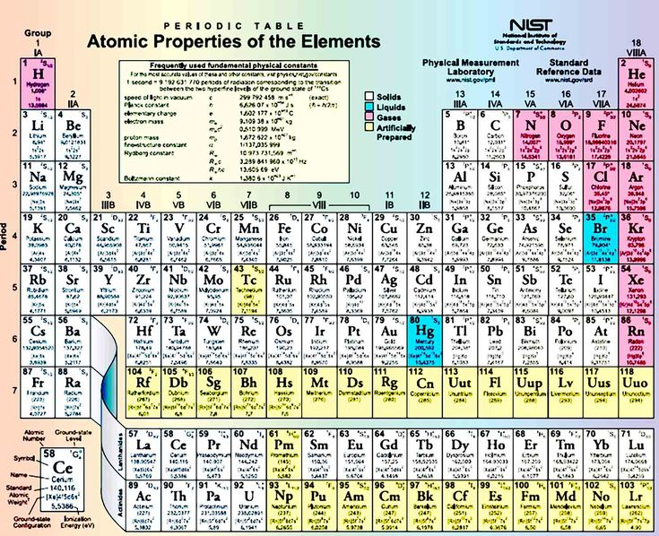 Periodic Table Printable Sample in 2020 Periodic table