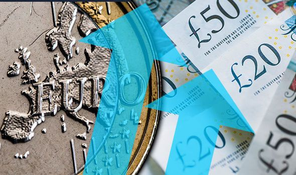 Pound Live Gbp Sterling Soars Against Euro As Italy Becomes New