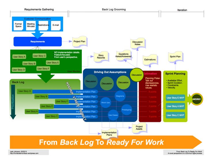 Best Microstrategy Images On   Dashboards Big Data