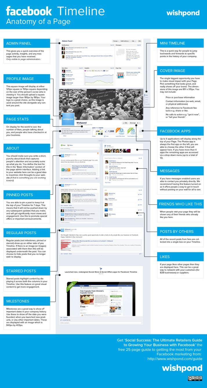 Facebook Timeline Anatomy of a page #infografia #infographic #socialmedia