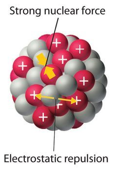 Nuclear Chemistry: Electrostatic repulsions between positively charged protons would normally cause the nuclei of atoms (except H) to fly apart. In stable atomic nuclei, these repulsions are overcome by the strong nuclear force, a short-range but powerful attractive interaction between nucleons. If the attractive interactions due to the strong nuclear force are weaker than the electrostatic repulsions between protons, the nucleus is unstable, and it will eventually decay.