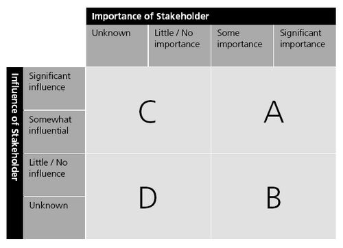 23 best Stakeholder management images on Pinterest Project - Management Analysis Sample