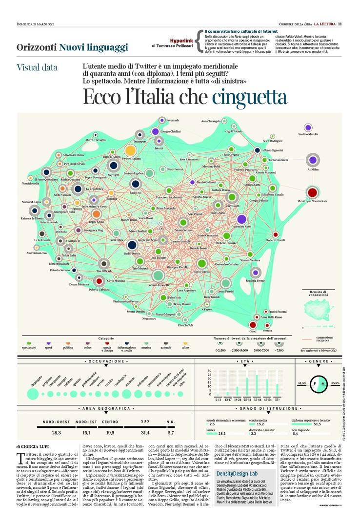 """L'Italia che """"cinguetta"""""""